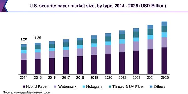security printing market