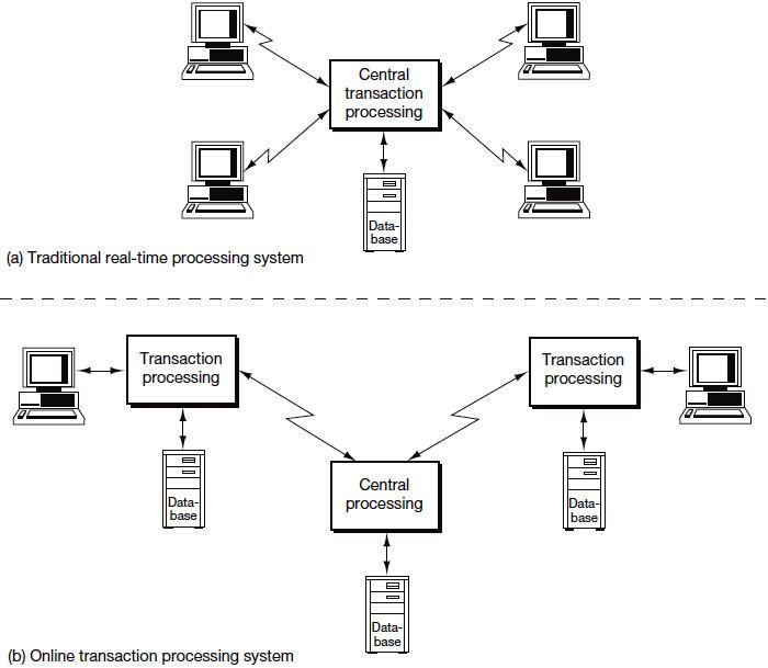 Online transaction processing OLTP technology